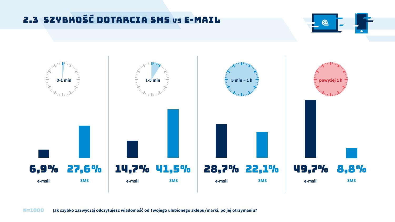 SMSAPI Raport Komunikacja Marki Oczekiwania Konsumenta