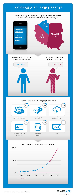 infografika - komunikacja SMS w urzędach (SMSAPI)