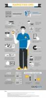 Infografika - Marketing SMS
