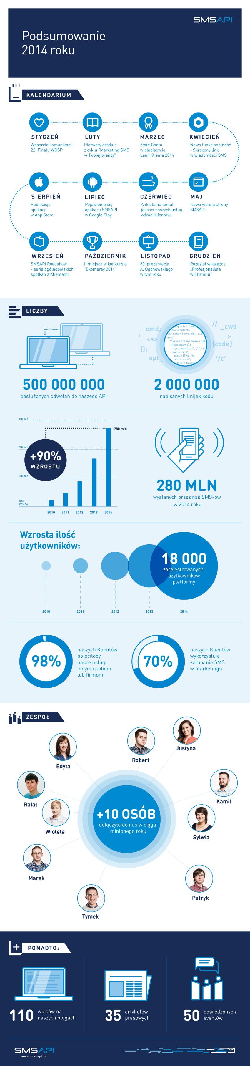 SMSAPI infografika - informacje o firmie, ilość wysyłanych SMS, odwołania do API, podsumowanie 2014, pracownicy