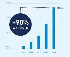 90 % wzrostu liczby wysłanych SMS w SMSAPI w 2014
