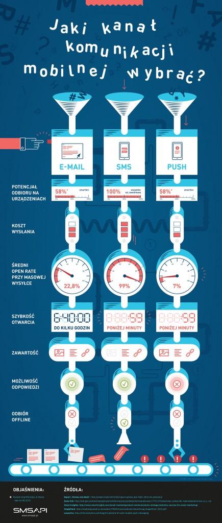 Jaki kanał komunikacji mobilnej wybrać?