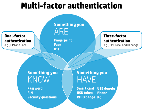 Infografika: Multi-factor authentication