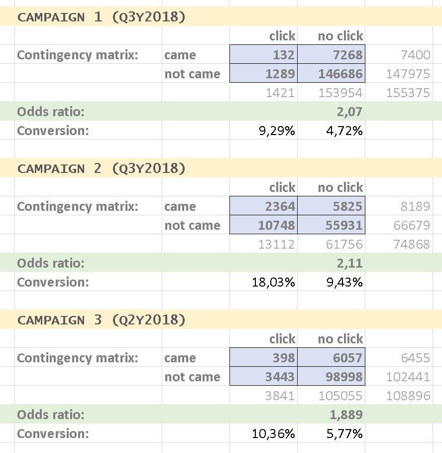 Tabela pokazująca wyniki trzech kampanii SMS, w których zastosowano skrócone linki.