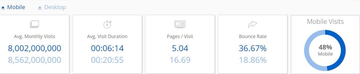 Dane Google Analytics Bounce Rate