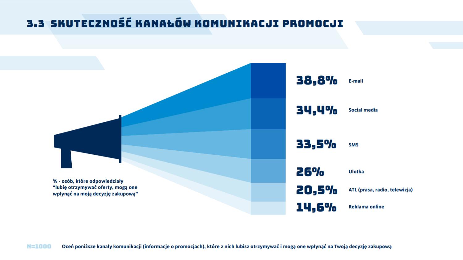 Raport Komunikacja Marki Decyzja Zakupowa Czynniki