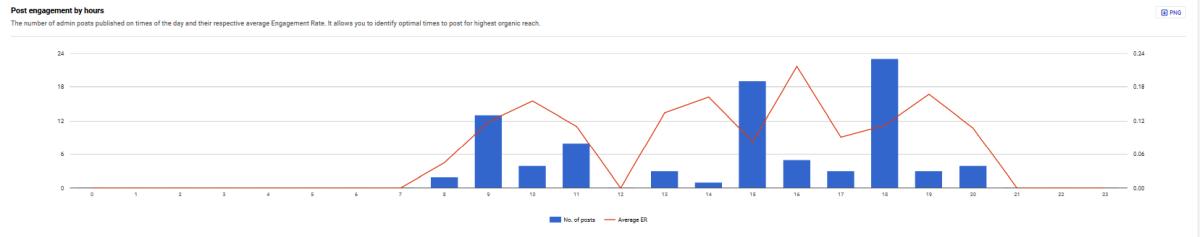 Wykres ilość postów w ciągu dnia