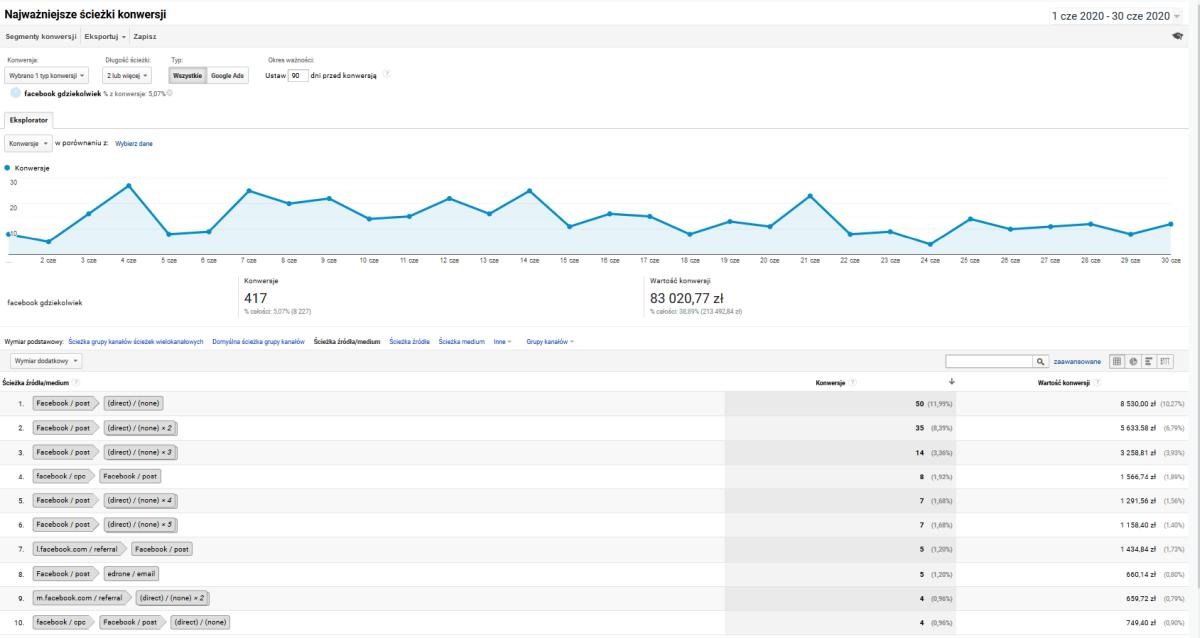 Wykres konwersji i lista ścieżek konwersji w Google Analytics