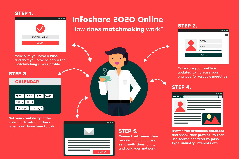 Jak przygotować się do rozmowy w systemie matchmaking podczas Infoshare 2020?