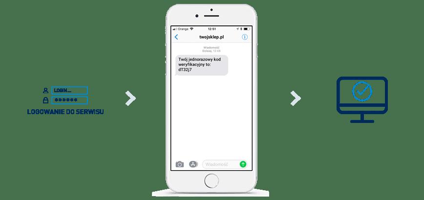 Funkcja SMS Authenticator dostępna w SMSAPI