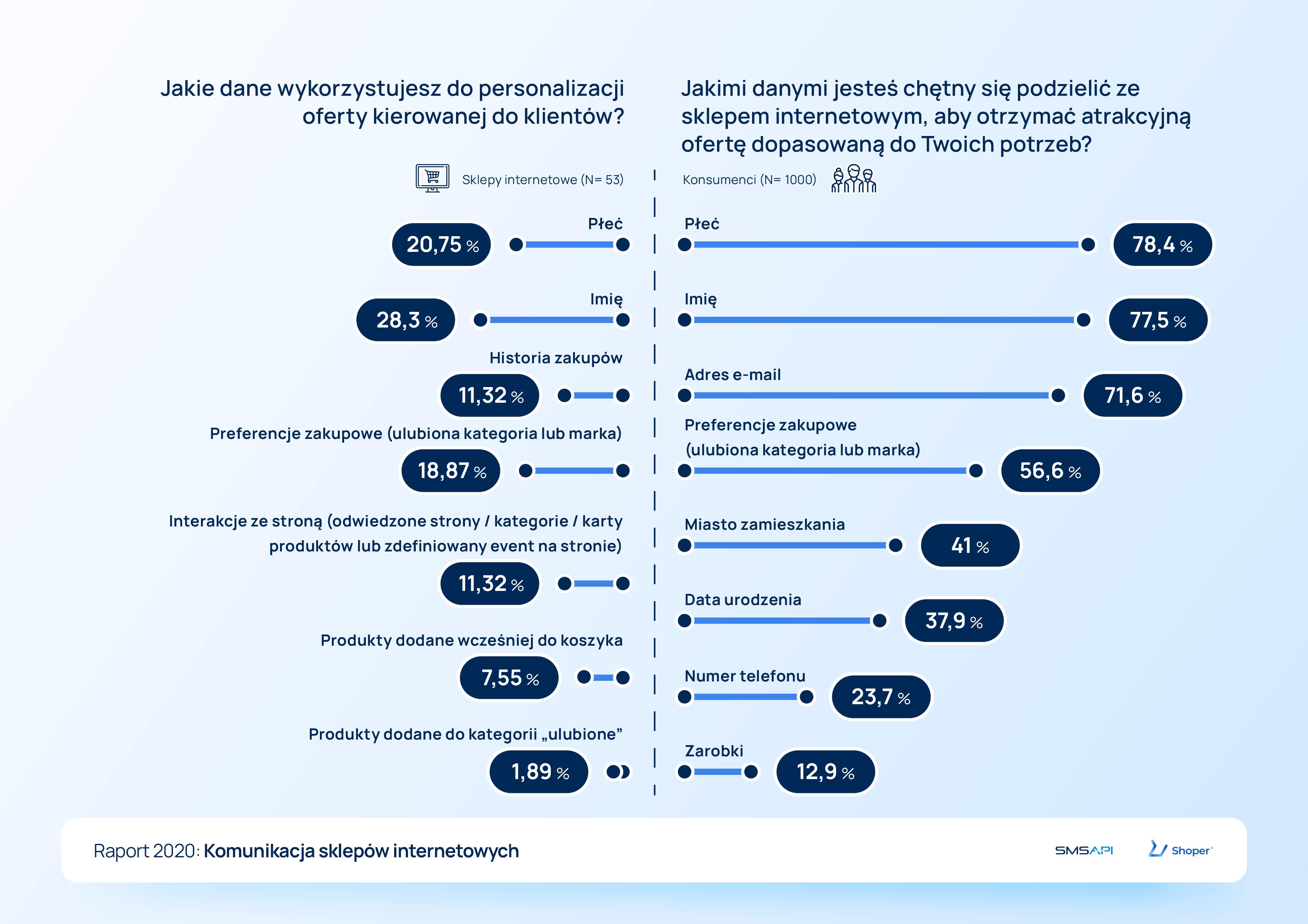 Dane i personalizacja oferty w handlu online - raport 2020