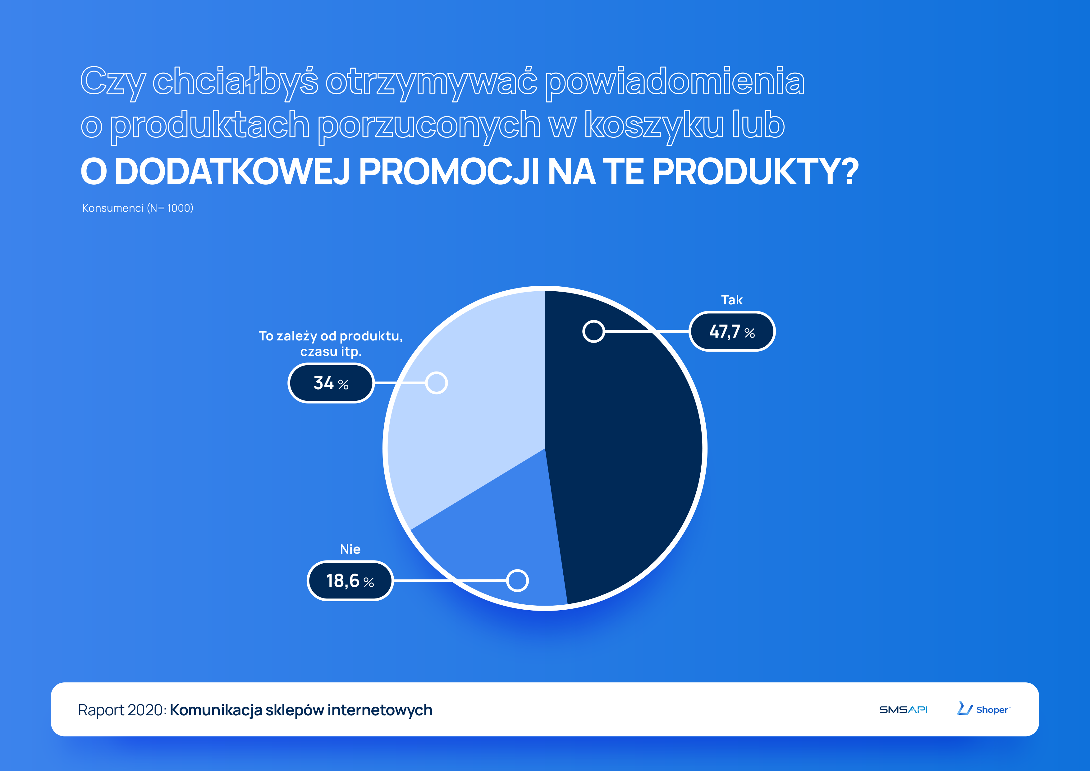 Czy chciałbyś otrzymywać powiadomienia lub promocje na produkty pozostawione w koszyku? Raport 2020