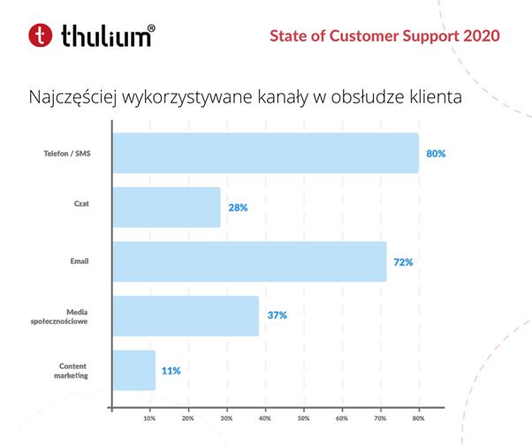 Raport State of Customer Support 2020 Thulium:  Najczęściej wykorzystywane kanały w obsłudze klienta