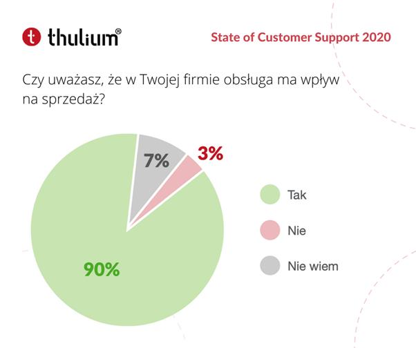 Raport State of Customer Support 2020 Thulium: Czy uważasz, że w Twojej firmie obsługa ma wpływ na sprzedaż?