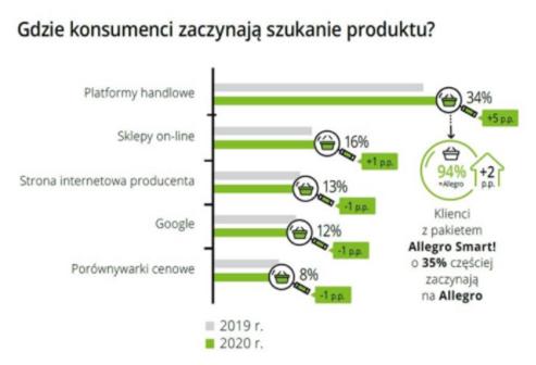 Gdzie konsumenci zaczynają szukanie produktu?