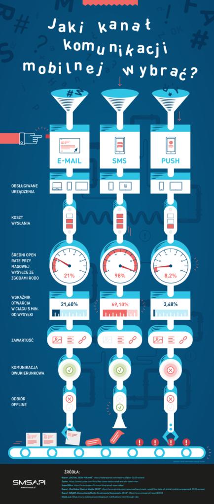 Infografika kanały komunikacji mobilnej e-mail, SMS i Push